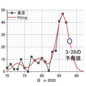 東京での新型コロナウィルス感染、3/28は25人前後。 当たったら大きな拍手を
