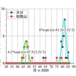 新型コロナウィルス感染の不思議―――和歌山、大分の場合。ウィルスはどこから来た?なぜすぐ終わった?