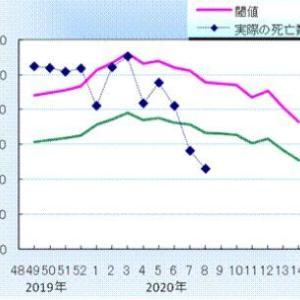 説明して欲しい。何故「医療崩壊」するの?ーーー東京で、12月~1月に、「毎週100人」がインフルエンザ関連で「亡くなっていた」のに