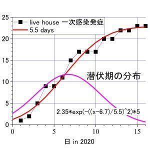 新型コロナ感染の潜伏期は6.7日ーーー大阪ライブハウスのデータから