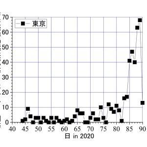 東京、コロナ感染、たったの13人は検体が少なかったから? 3日間の突然の巨大な数字は、政治的工作だったということ?