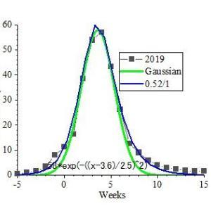 コロナ騒動は、単なる3か月遅れのインフルエンザですーー4月末に終息するでしょう