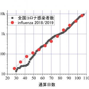 日本のコロナは、例年のインフルエンザと同じ。欧米とは全く異なるーーーその一つの証拠