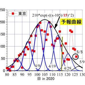 東京、昨日(5/5)は58人―――予報曲線に近づく。5/1-/4の急増は、PCR検査数増が原因だった?
