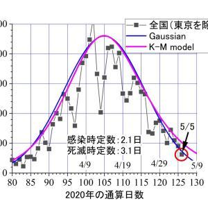 東京以外。昨日(5/5)は63人。ピークの1/7ーーーK-Mモデルの予報曲線より早い減衰