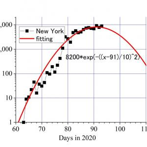 「北海道の失敗に学ぶ」NY市長が再拡大警戒し指摘ーーー地獄と化していたニューヨーク。人体実験はやめよう