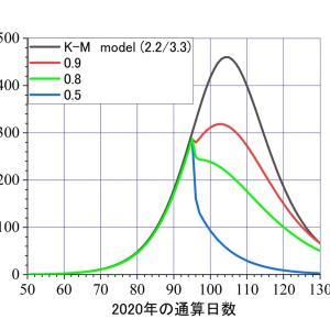 もしも感染が抑制できた時の、感染者の推移の変化―――K-Mモデルの数値計算で可視化