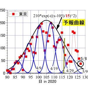 東京、昨日(5/6)は38人―――なんとか、toshi_tomieの4/24の予報曲線に近づく
