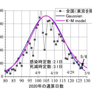 東京以外全国。昨日(5/6)は67人ーーーガウシアン曲線に乗る。K-Mモデル予報曲線の下