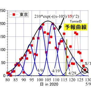 東京。昨日(5/7)の感染者は23人ーーピークの1/9。無事、toshi_tomie予報曲線上に戻る