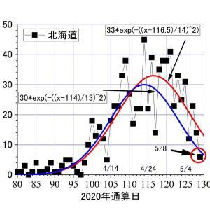 札幌市長さま―――私の予報通りに北海道の感染者は減りました。どうか直ちに外出自粛の解除を