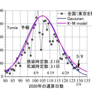 5/8は、東京39人、東京以外49人。共に予報曲線上ーーーピークの1/5~1/10だから、緊急事態の解除宣言を