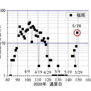 北九州市で、突如5/23から、コロナ感染が急増ーーー土着ウィルス以外での説明困難。騒ぐことはない