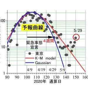 東京のコロナ。昨日(5/29)は、22人―――ドンドン増加。知事は責任取って辞職すべき