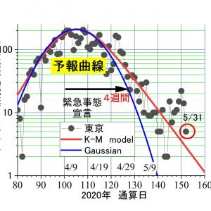 東京。昨日(5/31)のコロナ感染者5人ーーー 漸く落ち着いてきた?