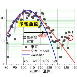 東京、昨日(6/1) 13人---あれだけ騒いだのに、小池さん。全然減らないよ。政治家は結果責任。辞任しようよ