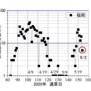 北九州、昨日(6/2)は6人ーーー騒いでも、何も変わらない。勝手に消える