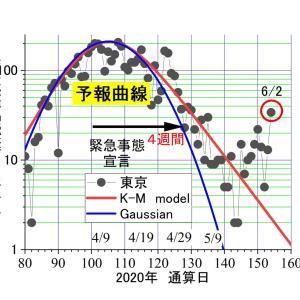 東京、昨日(6/2)のコロナは34人ーーーどうして、全国で東京だけ?安っぽい英語はやめて