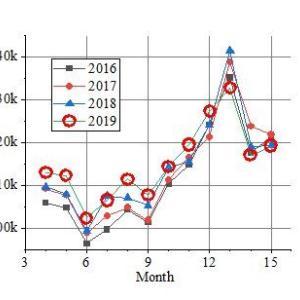 全要因死亡者数は1月が最も多く、6月が少ない(人口動態統計から)ーーー今年の1~3月は極くわずか少なかった