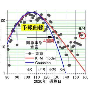 東京、今日(6/4)も大量の28人ーーー小池さん。東京『だけ』ですよ。結果責任。都民のため、さっさと辞任しましょう