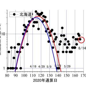 昨日(6/14)のコロナ。異常な東京の他は、空港検疫14、北海道7、福岡3、その他4、神奈川0