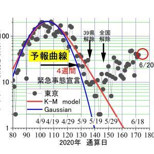東京6/20のコロナは39人。集団検診で11人ーーー症状のない人を病人にするのを、いい加減にやめよう。これが常態