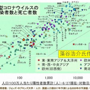 世界各国のコロナの死亡率(藻谷浩介7/27)―――欧州20%、日本5%