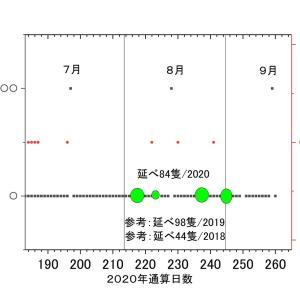 尖閣沖接続水域の中国公船、出現頻度。変化なし