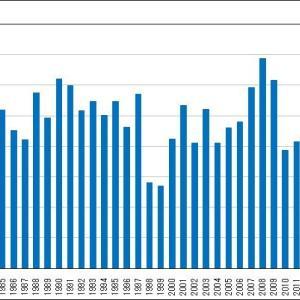 サンマ漁獲量が急減ーーーずれた回遊ルートと資源量の減少が原因