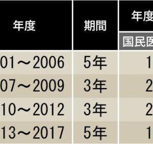 安倍政権は、厳しく医療費抑制策。病院を疲弊させた(二木立、東洋経済09/18)