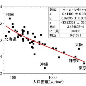 長寿県の沖縄は、高齢者が最も少ないのは何故?ーーー若者が県内にとどまり、出生率も高いから?