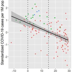 世界の各国のコロナ罹患率と各種数値の相関(1)ーーー気温、湿度、人口密度、高齢者の割合