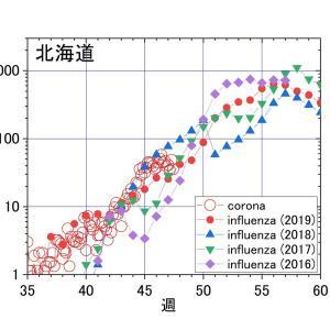北海道、茨城、大阪、福岡で見る。コロナは例年のインフルエンザと同じ推移ーーー今後10~100倍に増える