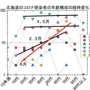 コロナ感染者年齢分布。北海道でも5月以前と7月以降で大きく異なる=>別の病気