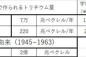 福島第一原発のトリチウム関連情報
