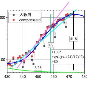 大阪のコロナ、4/17は1161人。級数的増大からの乖離が顕著にーーーマンボウの効果が出始める4/19の前に