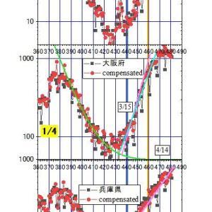 近畿6県全てで、コロナの類似的急増。大阪は飽和したが、他は依然級数的増加。兵庫は50日も級数増加しながら僅か20倍