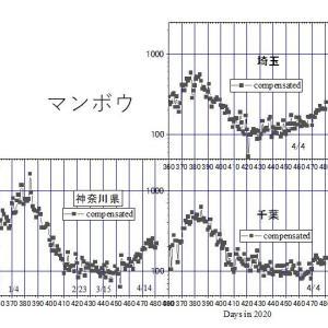 関東7県。コロナ新常態のせいぜい2~3倍に増えただけーーー大義のない緊急事態、マンボウは直ちに解除を