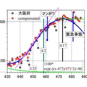 大阪のコロナ、5/1は1262人。4/12から20日間も一定。減りに転じないのは、4/5からのマンボウが原因?