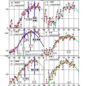 マンボウのお陰でコロナの減少が遅らされていた大阪、遂に減少開始。近畿6府県全てで、緊急事態宣言の前に、ピーク