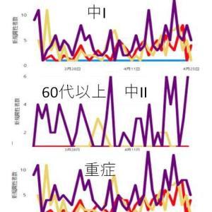 コロナ重症度別の感染者の年代別割合のデータ。変異株率が大きくなっても重症化率に変化なし