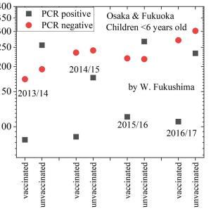 6歳未満児のワクチン接種効果50~60%(大阪、福岡でのtest-negative-designg評価 by 福島若葉)
