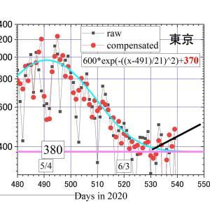 東京の新常態(=これ以上に下がらない)は380人/日。増える気配も。神奈川の常態値は3月の100人から200人に