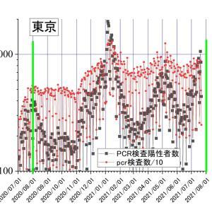 今年の夏風邪が昨年より桁違いに多い理由は?ーーー「桁違い」でなく3倍強。 検査数が2倍弱増で、陽性率増も2倍弱増