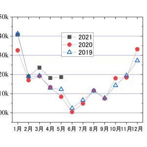 人口動態統計で、今年5月の死亡数が前年同月比で10%増。何を意味する?ーーー統計揺らぎだろう