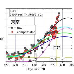 東京の7/29のコロナ3,865人は最多だが、直近1週間の平均に大きな変化なく2,200人/日