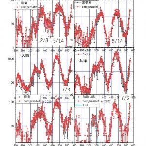 夏風邪コロナの陽性者数は地域の天候が決める(2)<==近畿6府県は同じ推移