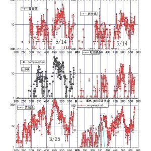 夏風邪コロナの陽性者数は地域の天候が決める(3)<==東北6県は同じ推移