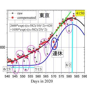 昨日(8/5)の東京のコロナはtomie予報より540人多い5042人。今日(8/6)のtomie予報値は4150人程度