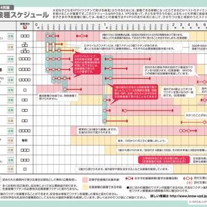 ☆コロナ禍中の子どもの予防接種